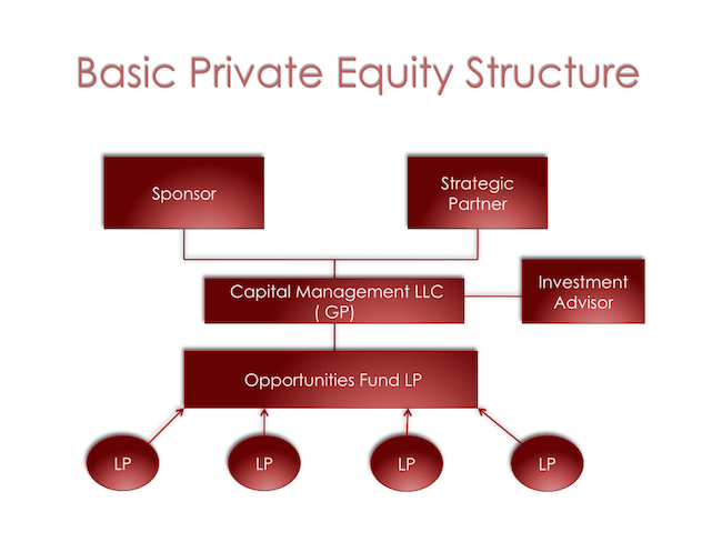 private equity and cross border m a A focused practice with deep industry specialization choate launched one of the first private equity funds in 1983, and today we represent many of the country's best known and most active private equity sponsors and their portfolio companies.